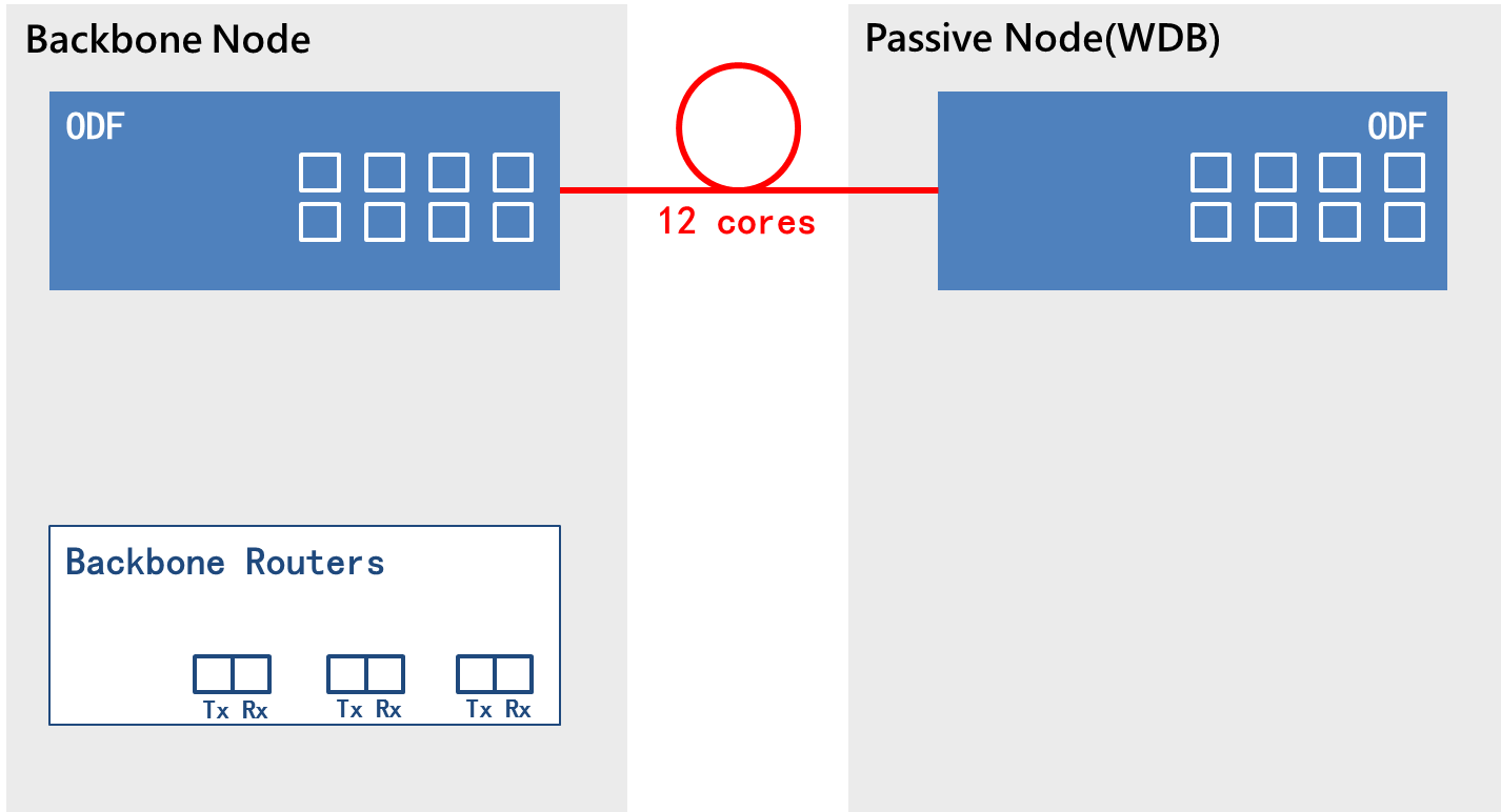 Current status of invisible WDB nodes (passive only and open circuit)