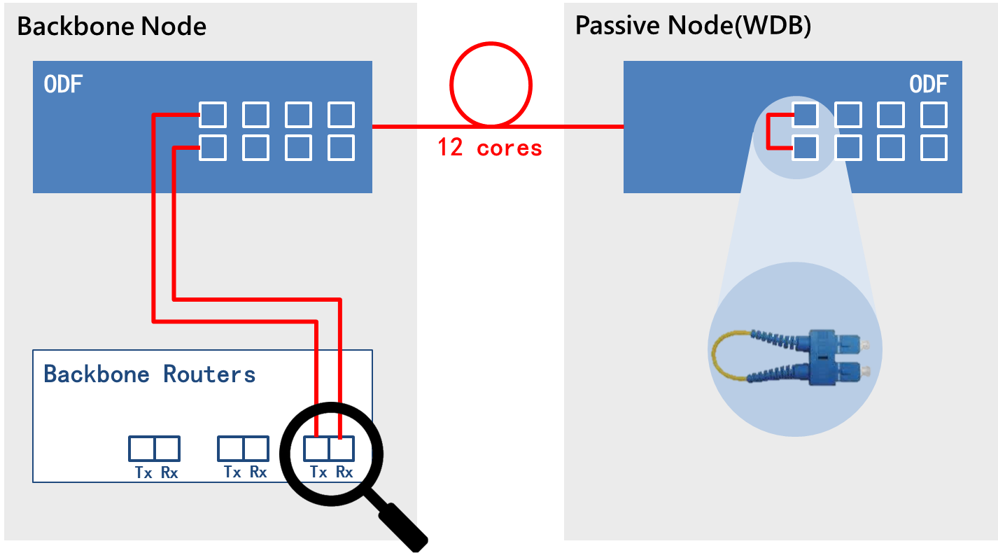 Making visibility to WDB nodes (passive only but closed circuit)